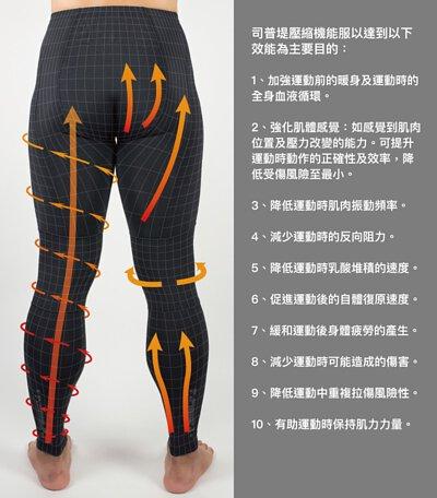 司普堤壓縮機能服主要功能圖文說明:增加運動前後血液循環、減少肌肉震動、減少乳酸堆積、保持肌力、降低運動傷害