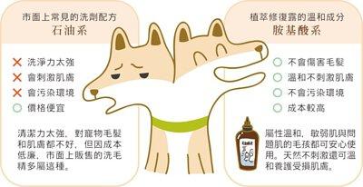 市面上常見的石油系洗劑配方雖然成本低廉,但通常洗淨力太強,容易刺激肌膚、汙染環境;植萃修復露所屬的氨基酸系溫和配方,成本較高,但不會傷害毛髮,溫和不刺激肌膚,也對環境友善,屬性溫和,敏弱肌與問題肌的貓咪狗狗都能安心使用,並可溫和養護受損肌膚。