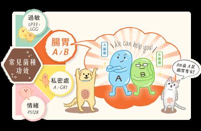 AB益生菌好腸胃賞菌種