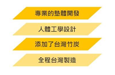 專業的墊體開發,人體工學設計,添加了台灣竹炭,全程台灣製造