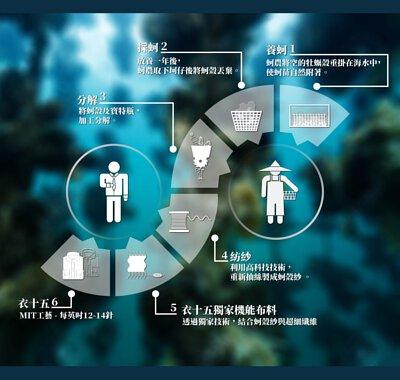 衣十五科技機能布料-蚵殼紗流程圗