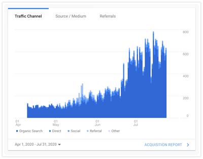 JKL 自然搜尋流量成長