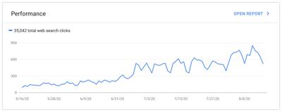 JKL 自然搜尋流量成長 GSC