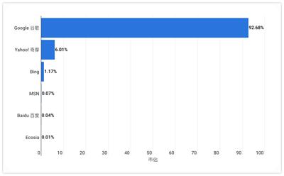 台灣搜尋引擎市佔率 (2020/07)