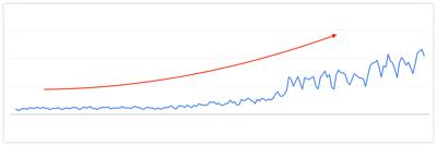 GSC 流量成長
