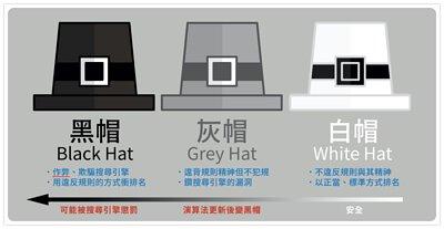 白帽、黑帽與灰帽SEO