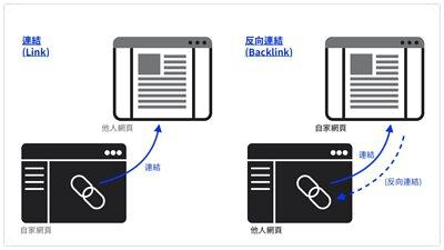 反向連結 Backlink