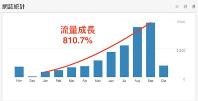 810.7%的流量成長