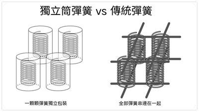 獨立筒彈簧-vs-傳統彈簧