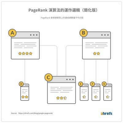PageRank演算法的運作邏輯-Ahrefs