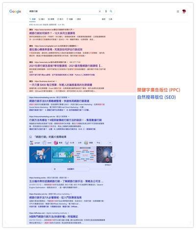 關鍵字廣告版位和自然搜尋版位的差別
