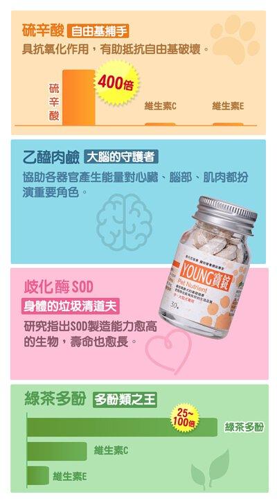 岐化酶SOD是身體的垃圾清道夫。研究指出岐化酶SOD製造能力愈高的生物,壽命也較長。