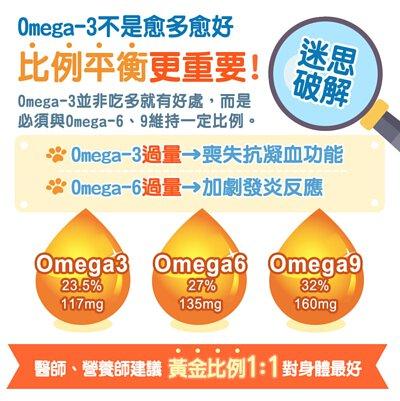 Omega-3含量23.5%,共117mg / Omega-9含量32.5%,共160mg