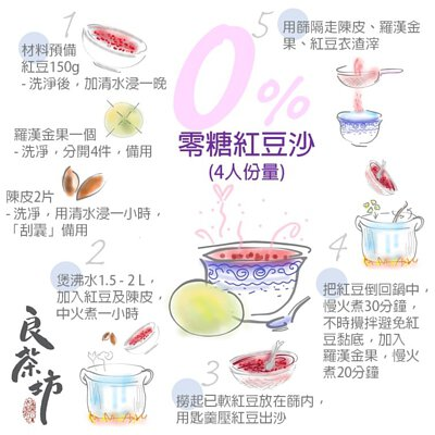 滋潤湯水, 羅漢果, 金羅漢果, 紅豆沙