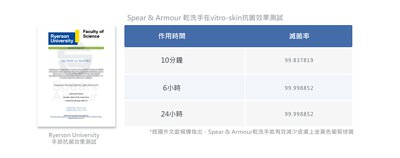 Spear & Armour 思必兒乾洗手慕斯可有效減少皮膚上金黃色葡萄球菌