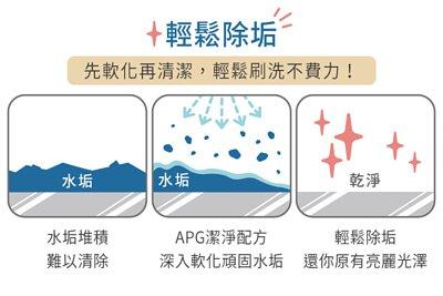 水垢清潔噴霧原理圖