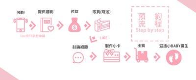 彌月蛋糕預約流程,新生兒的誕生,2018最精緻彌月蛋糕推薦,高質感透明鍛帶盒型。蛋糕捲與彌月常溫禮盒給寶寶最好的祝褔