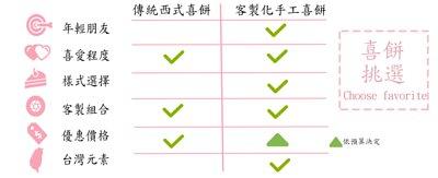 手工喜餅與傳統喜餅比較, 帶有台灣本土素材的發想,2018新人首選客制化手工喜餅推薦