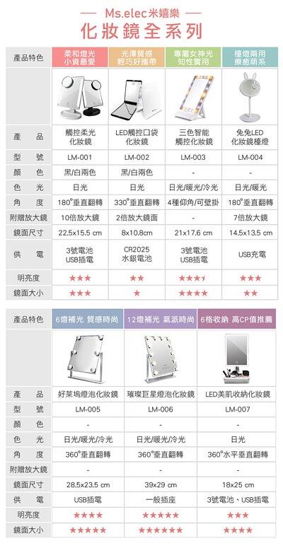LED化妝鏡產品規格比較表
