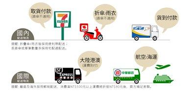 國內/國際配送物流
