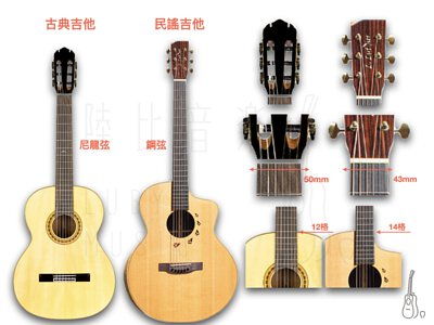 古典吉他與民謠吉他的差異