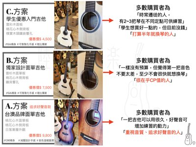 給初學者使用的初學吉他款式參考