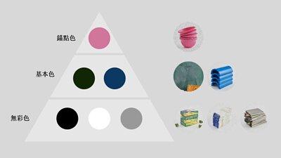 將系列的顏色分層,分為無彩色、基本色、錨點特色三層。