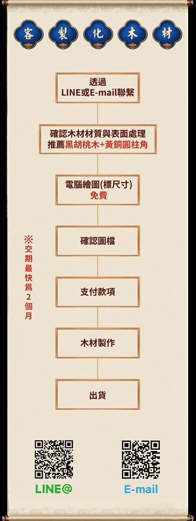 客製化木材流程