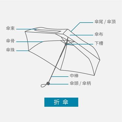 折傘各部位名稱說明