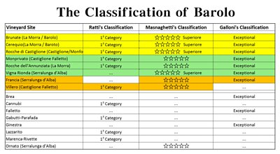 The Classification of Barolo