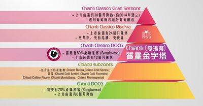 Chianti Classico 質量金字塔