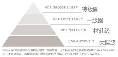 VDP Classificate