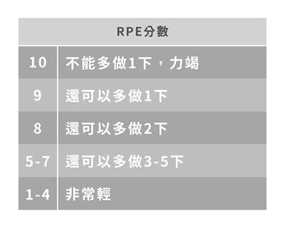 RPE分數