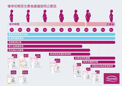 Maternea 懷孕初期至生產後建議使用之產品