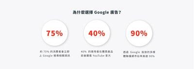 SHOPLINE Google 廣告旗艦計畫