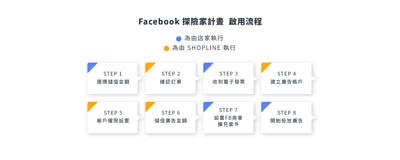SHOPLINE Facebook 探險家計畫