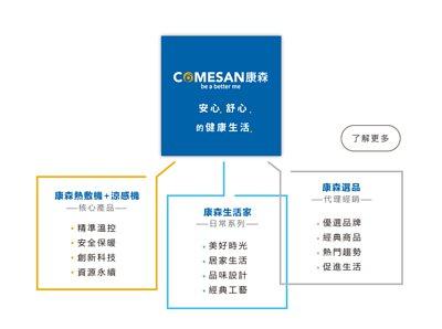 COMESAN康森品牌藍圖:核心產品【康森熱敷機+康森涼感機】、日常系列【康森生活家】、代理經銷【康森選品】