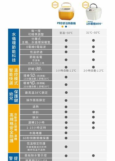 康森熱敷機-PRO舒活熱敷機、WiPOS水暖機W99 2.0,產品比較表