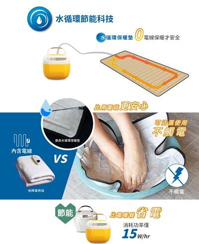 水循環節能科技:水循環保暖墊0電線保暖才安全,比用電毯更安心,可沾濕使用不觸電、比電暖器省電,消耗功率僅15W/hr。