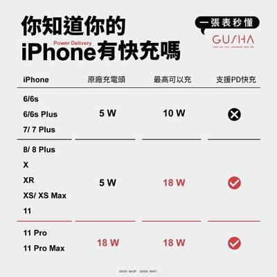 【你知道你的iPhone有快充嗎?】一張表秒懂PD18W快速充電功能