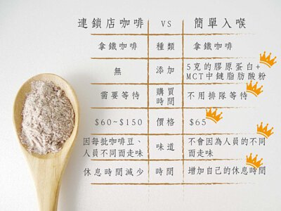 連鎖咖啡vs簡單入喉-簡單入喉膠原蛋白防彈拿鐵咖啡