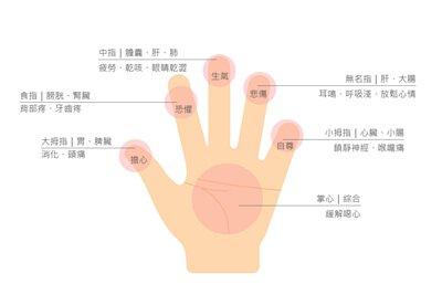 手部穴道按一按,身體更健康,情緒更美好。
