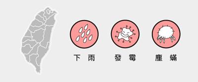 台灣氣候潮濕