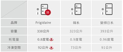 338L 1級省電新美式雙門冰箱