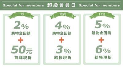 五月歸毛家族會員獨享,最高5%購物金回饋並現折6%