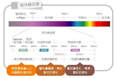 紫外線的解說