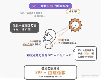 SPF的解釋圖