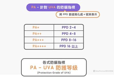 PA防曬指標