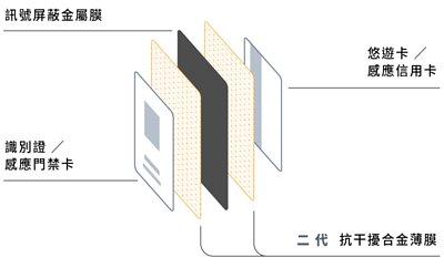 雙面感應 金屬內層結構說明