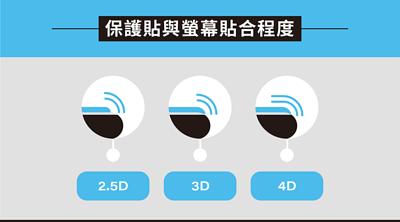 2.5D保護貼和3D保護貼差別